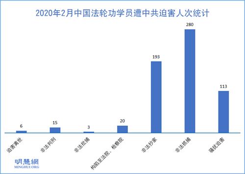 图1:2020年2月中国法轮功学员遭中共迫害人次统计