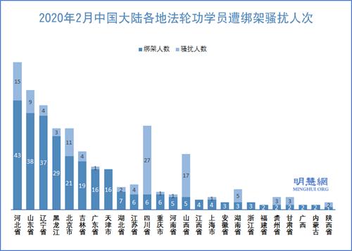图2:2020年2月中国大陆各地法轮功学员遭绑架骚扰人次