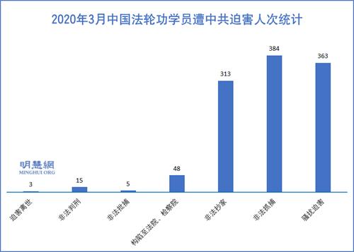 图1:2020年3月中国法轮功学员遭中共迫害人次统计
