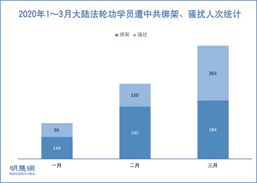 图2:2020年1~3月大陆法轮功学员遭中共绑架、骚扰人次统计