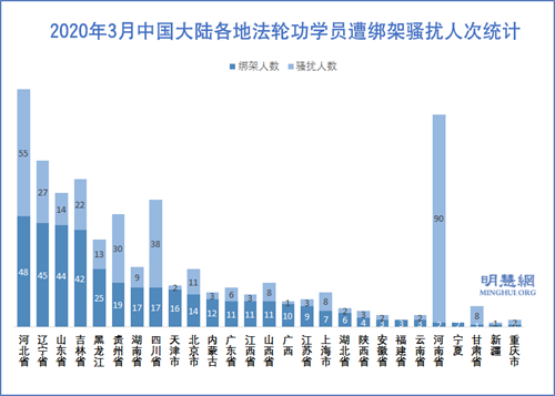 图3:2020年3月中国大陆各地法轮功学员遭绑架骚扰人次统计