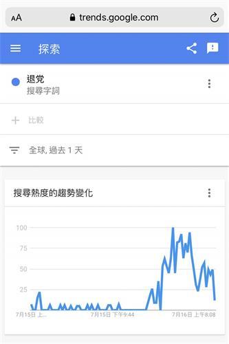 """图:来自全球的谷歌搜索""""退党""""数据。(截图)"""