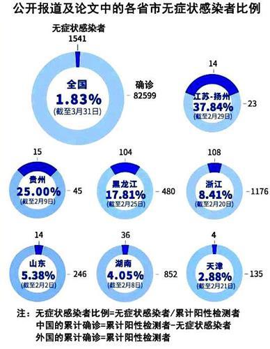 '图4:中方无症状感染者的比例,各地差异也大,数字游戏尤缺湖北和武汉(作者提供)。'