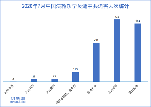 图1:2020年7月中国法轮功学员遭中共迫害人次统计
