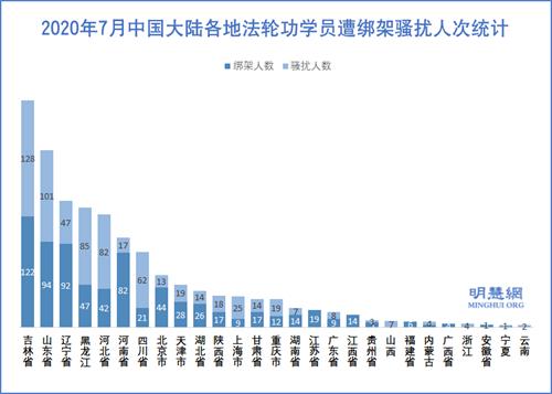 图3:2020年7月中国大陆各地法轮功学员遭绑架骚扰人次统计