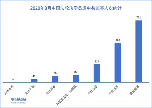 图1:2020年8月中国法轮功学员遭中共迫害人次统计