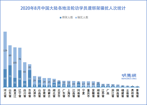 图3:2020年8月中国大陆各地法轮功学员遭绑架骚扰人次统计