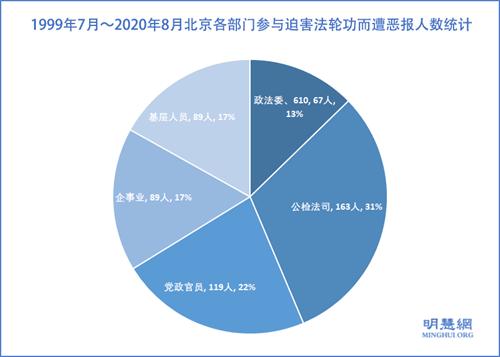 图1:1999年7月~2020年8月北京各部门参与迫害法轮功而遭恶报人数统计