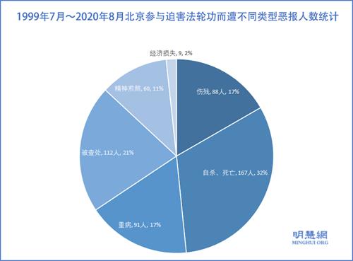 图2: 1999年7月~2020年8月北京参与迫害法轮功而遭不同类型恶报人数统计