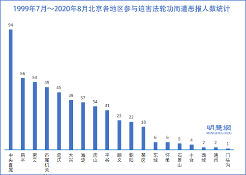 图3:1999年7月~2020年8月北京各地区参与迫害法轮功而遭恶报人数统计