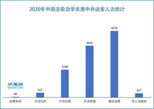 图1:2020年中国法轮功学员遭中共迫害人次统计