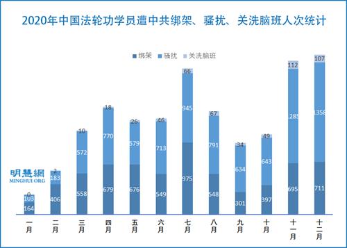 图2:2020年中国法轮功学员遭中共绑架、骚扰、关洗脑班人次统计