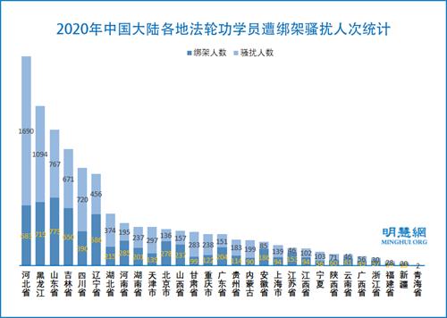 图3:2020年中国大陆各地法轮功学员遭绑架骚扰人次统计