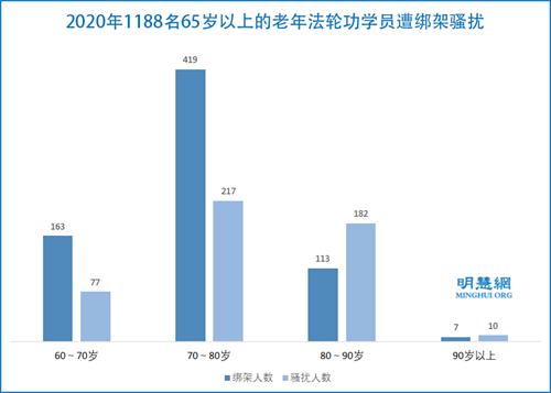 图4:2020年1188名65岁以上的老年法轮功学员遭绑架骚扰