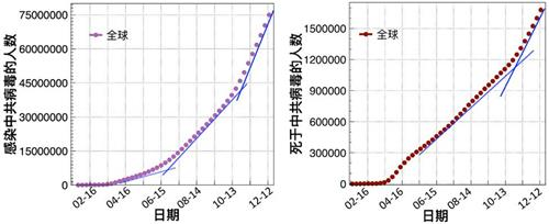 上图:全球感染中共病毒的人数曲线(左)以及死于中共病毒的人数曲线(右)(数据来源:WHO官网)。