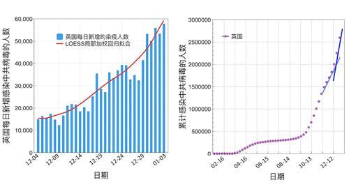 '图2:2020年12月4日至2021年1月3日,英国每日新增感染新冠病毒的人数曲线(左);从2020年1月27日起,英国累计感染新冠病毒的人数曲线(右)。(数据来源:WHO官网)'