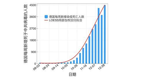 '图3:2020年8月至12月,德国每周新增新冠病毒死亡人数曲线。(数据来源:WHO官网)'