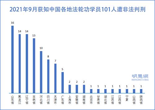 图1:2021年9月获知中国各地法轮功学员101人遭非法判刑