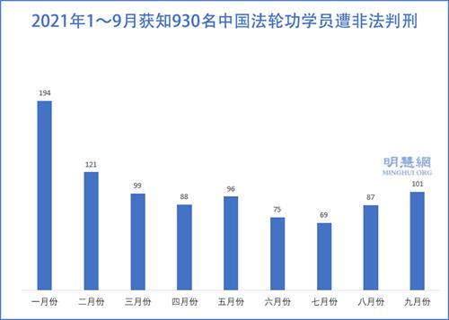 图2:2021年1~9月获知930名中国法轮功学员遭非法判刑