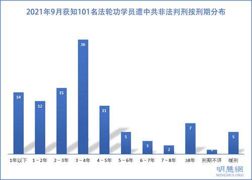 图3:2021年9月获知101名法轮功学员遭中共非法判刑按刑期分布