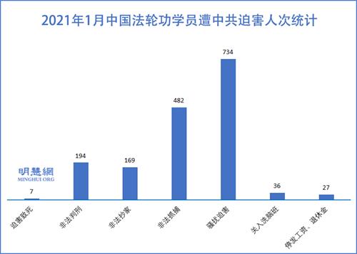 大年前中共绑架骚扰1216名法轮功学员