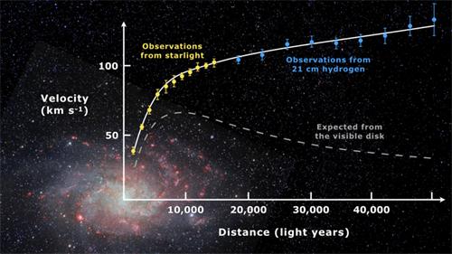 '星系中恒星的速度统计曲线(彩色实线为实际观测值、白色虚线为基于可见物质的理论值)'