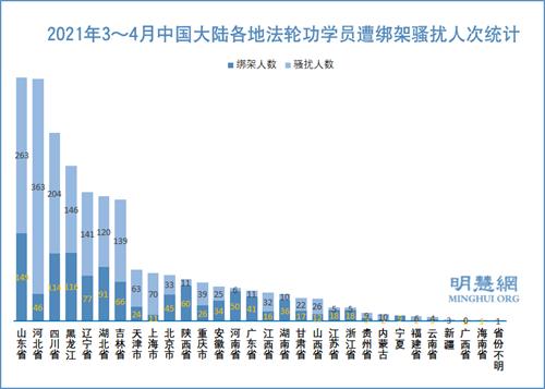图1:2021年3~4月中国大陆各地法轮功学员遭绑架骚扰人次统计