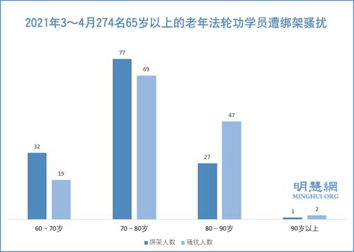 图2:2021年3~4月274名65岁以上的老年法轮功学员遭绑架骚扰