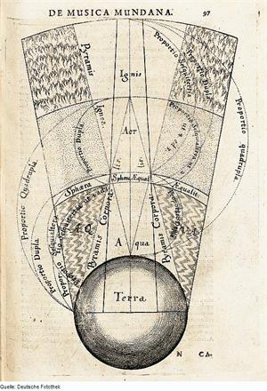 图:四大元素在宏观宇宙空间的示意图,由英国学者弗拉德(Robert Fludd)绘制于1617年。图示以地球为基准,由内而外逐层标示了土(Terra,即图中最下方的地球)、水(Aqua)、气(Aer)、火(Ignis)四大元素在太空中的范围与顺序【注:四元素的排序在不同的理论与层次中会有所不同】。古典元素宇宙观在古代音乐和美术理论中曾长久盛行,此图将其注入了音乐的和声学中,描绘了音乐通过四元素特定的声学结构能做到对自然和宇宙的表达。