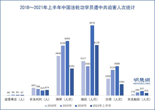 图:2018~2021年上半年中国法轮功学员遭中共迫害人次统计