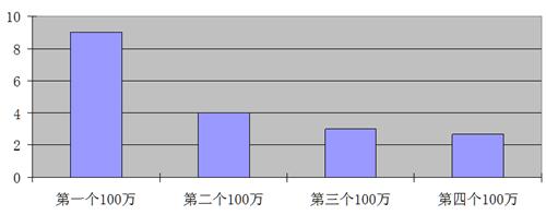 '染疫死亡人數每增加100萬用時(月)示意圖'