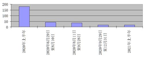 '圖:以平均計算,不同時間段染疫人數增加一千萬所用時間(天)示意圖。'