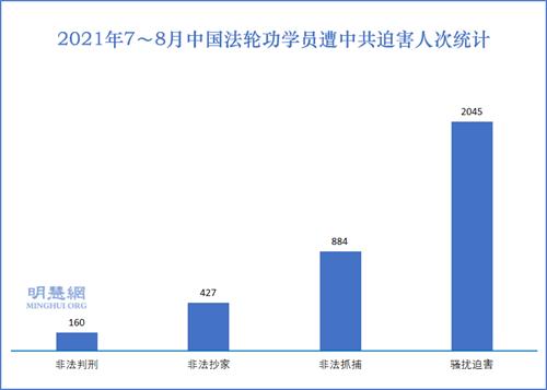 图1:2021年7~8月中国法轮功学员遭中共迫害人次统计