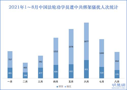 图2:2021年1~8月中国法轮功学员遭中共绑架骚扰人次统计
