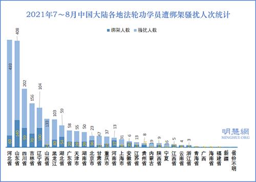 图4:2021年7~8月中国大陆各地法轮功学员遭绑架骚扰人次统计