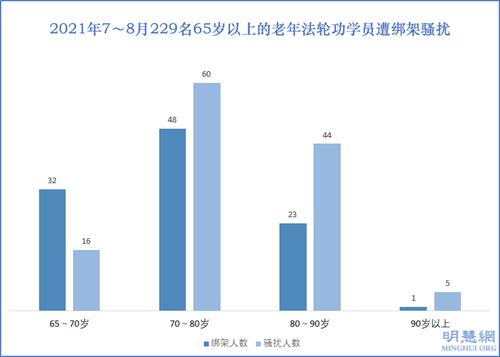 图3:2021年7~8月229名65岁以上的老年法轮功学员遭绑架骚扰